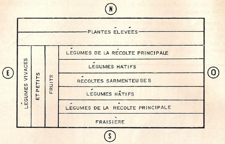 plan d un potager de 1966 potagers d 39 antan. Black Bedroom Furniture Sets. Home Design Ideas